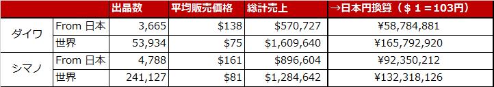 eBayダイワ・シマノ月間売上