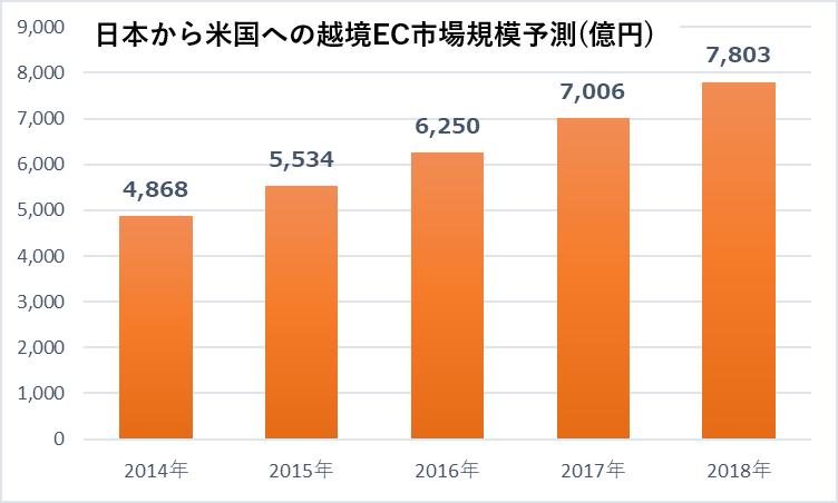 越境EC市場予測(日本からアメリカ)